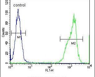 RTN4IP1 Antibody (PA5-24262) in Flow Cytometry