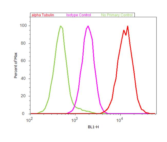 Mouse IgG Fc Secondary Antibody (SA1-72027) in Flow Cytometry