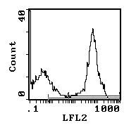 Rat Ig, kappa Secondary Antibody (SA5-10182) in Flow Cytometry