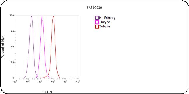 Rat IgG (H+L) Cross-Adsorbed Secondary Antibody (SA5-10030) in Flow Cytometry