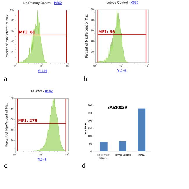 Rabbit IgG (H+L) Cross-Adsorbed Secondary Antibody (SA5-10039) in Flow Cytometry