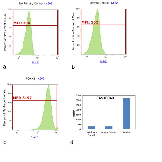 Rabbit IgG (H+L) Cross-Adsorbed Secondary Antibody (SA5-10040) in Flow Cytometry