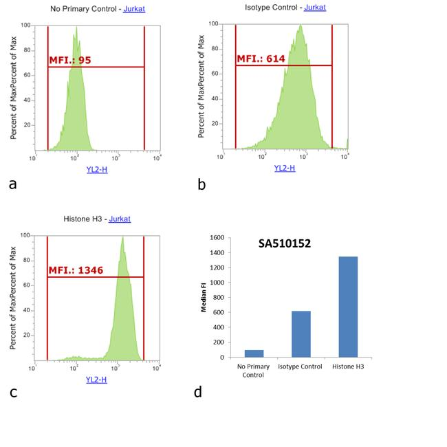 Mouse IgM Cross-Adsorbed Secondary Antibody (SA5-10152) in Flow Cytometry