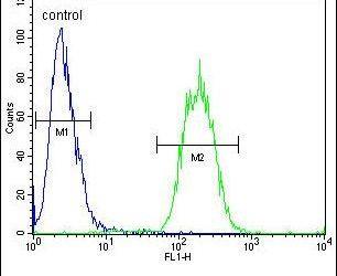 SPACA1 Antibody (PA5-24263) in Flow Cytometry
