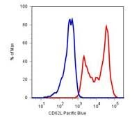 CD62L Antibody (MA1-19618) in Flow Cytometry