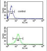 SERPINA4 Antibody (PA5-14359) in Flow Cytometry