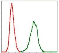 PAI1 Antibody (MA5-17171) in Flow Cytometry