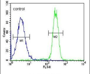 SGF29 Antibody (PA5-25064) in Flow Cytometry