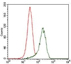 SHH Antibody (MA5-17173) in Flow Cytometry