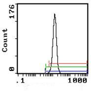 SIRP alpha Antibody (MA1-70021) in Flow Cytometry