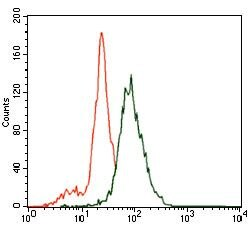 SLC27A5 Antibody (MA5-17175) in Flow Cytometry