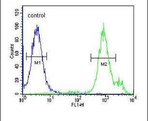 SLC9A9 Antibody (PA5-25327) in Flow Cytometry