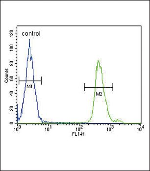 SMAD3 Antibody (PA5-26929) in Flow Cytometry