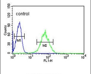 SNRPD1 Antibody (PA5-12460) in Flow Cytometry