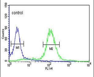 SNURF Antibody (PA5-12422) in Flow Cytometry
