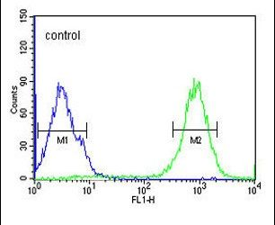 SPATA13 Antibody (PA5-25418) in Flow Cytometry