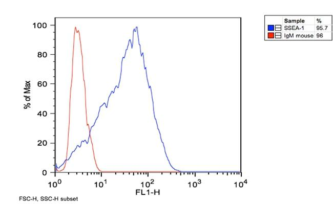 SSEA1 Antibody (MA1-022) in Flow Cytometry