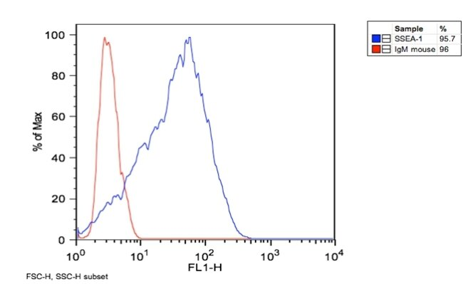 SSEA1 Antibody (MA1-022X) in Flow Cytometry