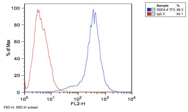 SSEA4 Antibody (MA1-021) in Flow Cytometry