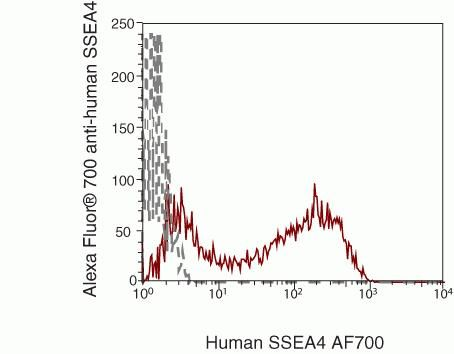 SSEA4 Antibody (SSEA429) in Flow Cytometry