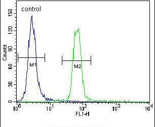 SUMO1 Antibody (PA5-11312) in Flow Cytometry