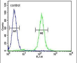 SUV420H2 Antibody (PA5-13436) in Flow Cytometry