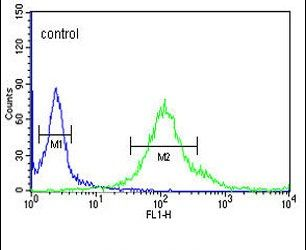 SYTL2 Antibody (PA5-24730) in Flow Cytometry