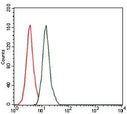 Splunc2 Antibody (MA5-17126) in Flow Cytometry
