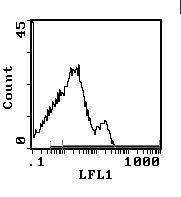 TCR alpha/beta Antibody (MA1-70045) in Flow Cytometry
