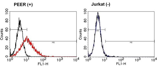 TCR gamma/delta Antibody (TCR1061) in Flow Cytometry