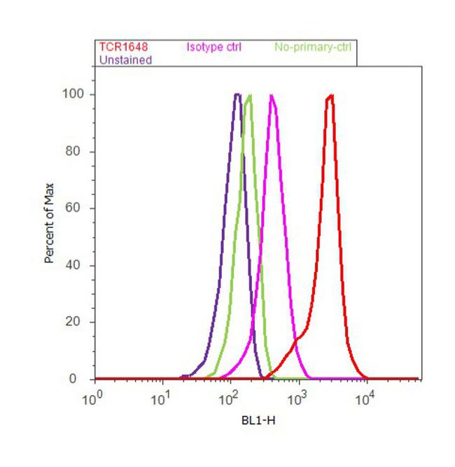 TCR V beta 8a Antibody (TCR1648) in Flow Cytometry