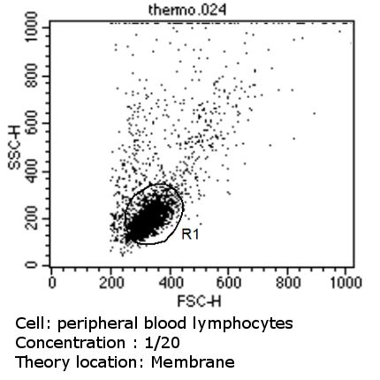 TCR V beta 5a Antibody (TCR2642) in Flow Cytometry