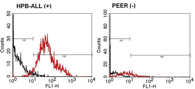 TRAC Antibody (TCR1145) in Flow Cytometry