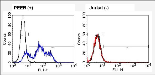 TCR V alpha 12.1 Antibody (TCR1764) in Flow Cytometry
