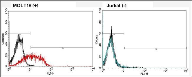 TCR V alpha 2 Antibody (TCR1663) in Flow Cytometry