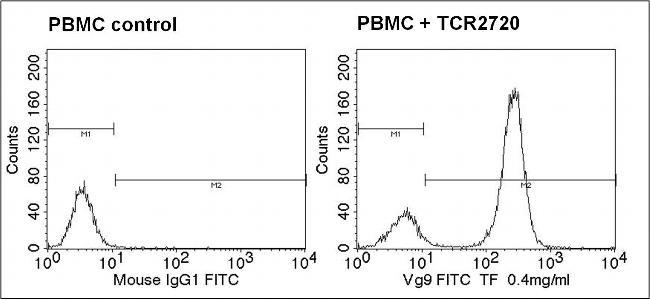 TCR V gamma 9 Antibody (TCR2720) in Flow Cytometry