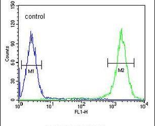 TFAM Antibody (PA5-23776) in Flow Cytometry