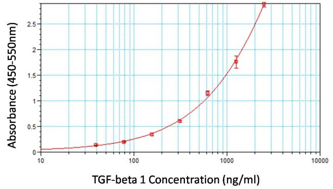 TGF beta-1 Antibody (MA1-169) in ELISA