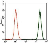 LAP (Latency Associated Peptide) Antibody (MA5-17186) in Flow Cytometry