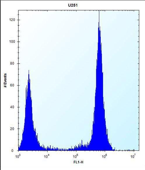 TLR4 Antibody (PA5-26689) in Flow Cytometry
