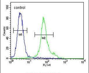 TM111 Antibody (PA5-25684) in Flow Cytometry