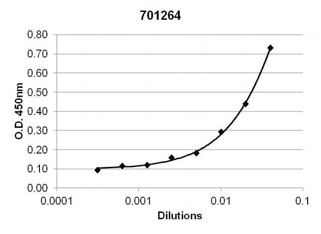 TNF alpha Antibody (701264) in ELISA