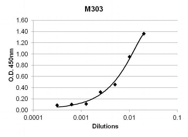 TNF alpha Antibody (M303) in ELISA