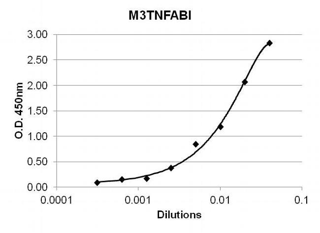 TNF alpha Antibody (M3TNFABI) in ELISA
