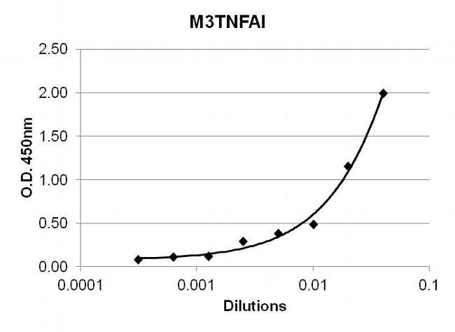 TNF alpha Antibody (M3TNFAI) in ELISA