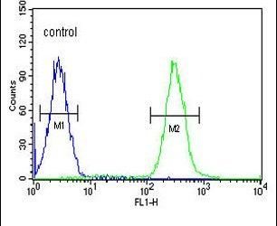 TNFAIP8 Antibody (PA5-24449) in Flow Cytometry