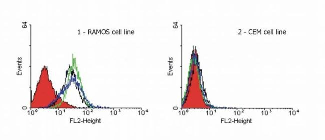 DR4 Antibody (MA1-19757) in Flow Cytometry