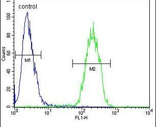 DcR3 Antibody (PA5-23645) in Flow Cytometry