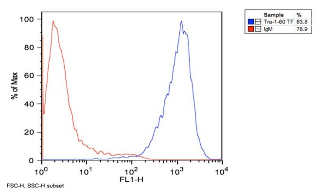 TRA-1-60 Antibody (MA1-023X) in Flow Cytometry