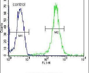 UBAC2 Antibody (PA5-25216) in Flow Cytometry